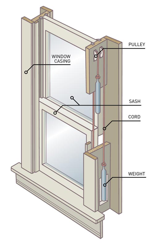 how to repair old window sashes