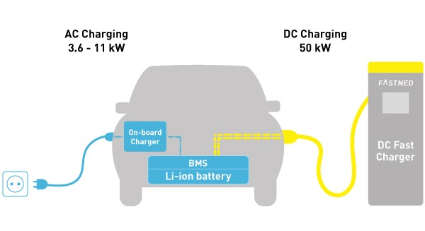 OliNo » Blog Archive » How fast charging works