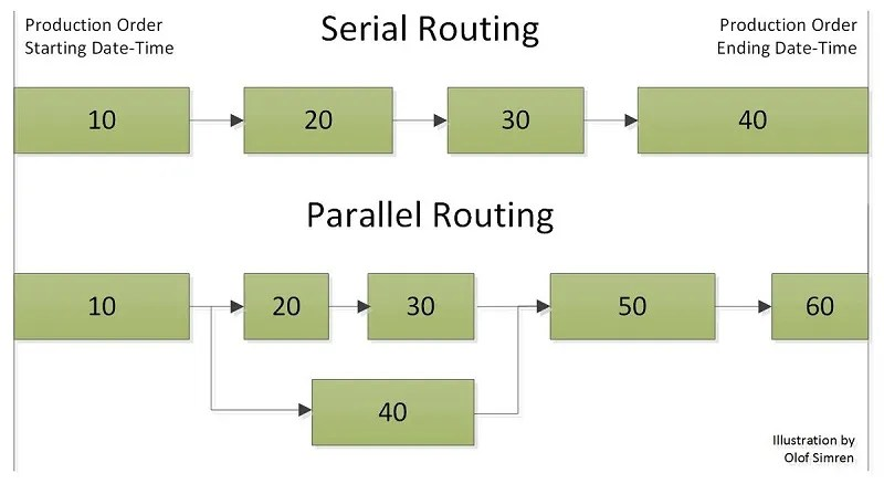 Parallel-Routing-Illustration-Dynamics-NAV