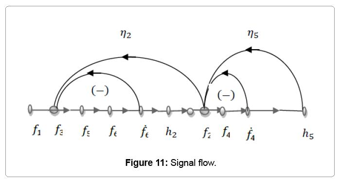 block diagram representation of differential equation