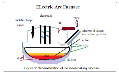 Energy Optimization of Steel in Electric Arc Furnace