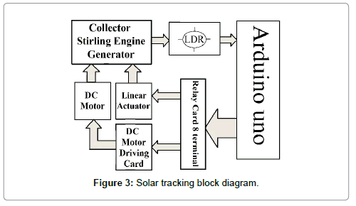 figure1 solar power generation block diagram