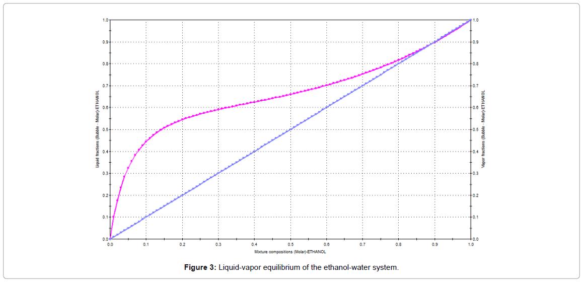 ethylene phase diagram