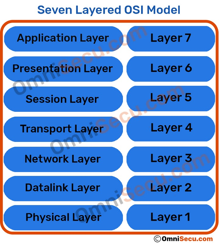 Seven Layers of OSI Model and functions of seven layers of OSI model