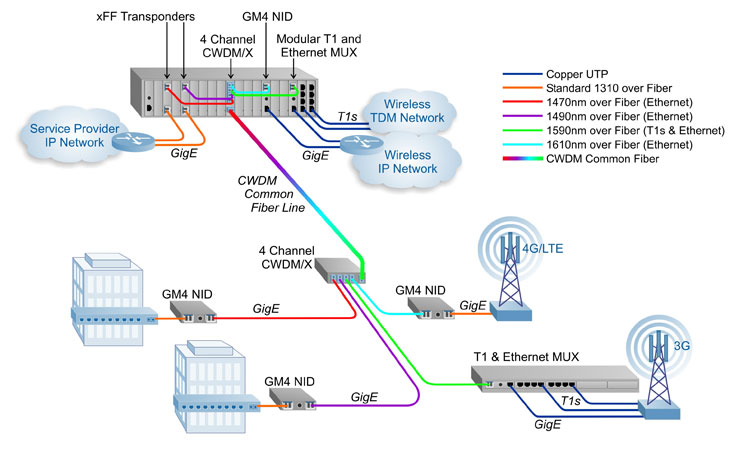 Wireless T1 Diagram Wiring Diagram