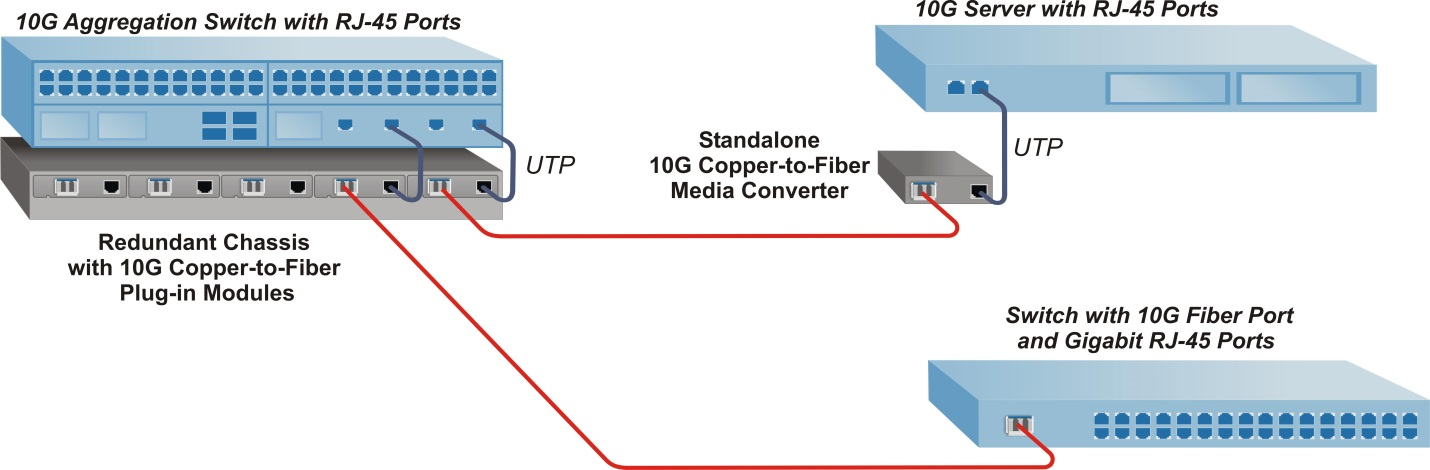 How to Use Copper to Fiber Media Converters Media Converter