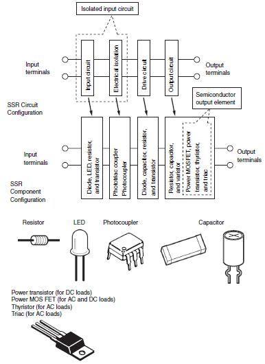 solid state relay coil