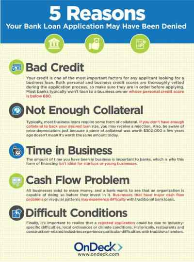 5 Reasons Your Bank Loan Application May Have Been Denied | OnDeck