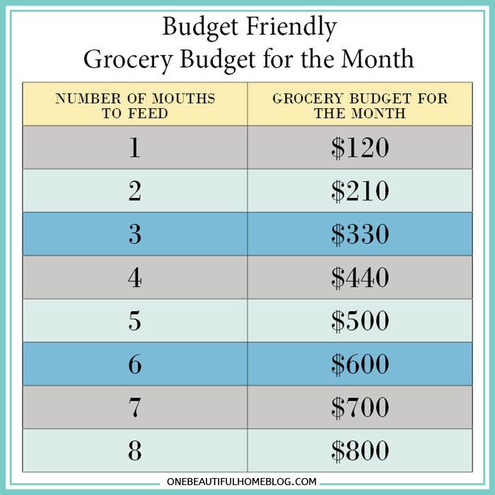 Grocery Budget How I Make It Work! » One Beautiful Home