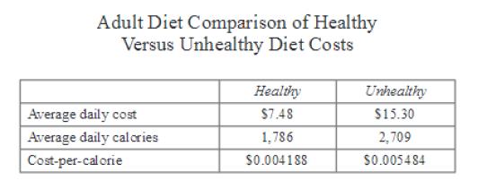 unhealthy diet