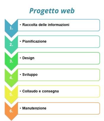 come creare progetto web