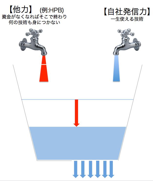 バケツ理論図2