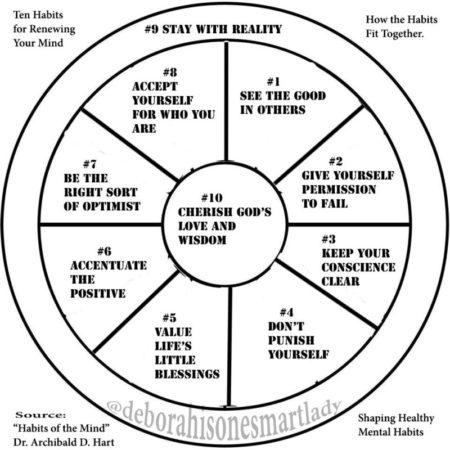 ten-habits-wheel_336986