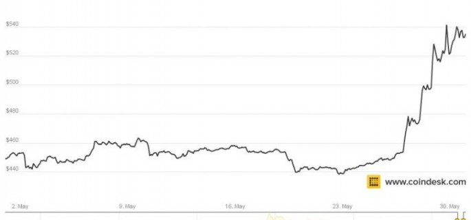Bitcoin Prices Soar in May Analyzing the Market\u0027s Second Best Month