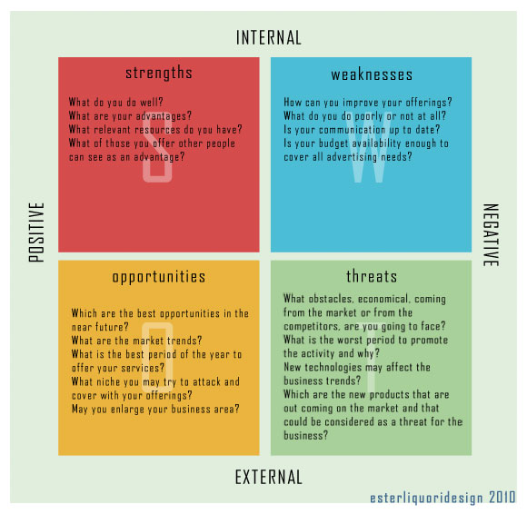 Use SWOT Analysis for Your Next Design Project