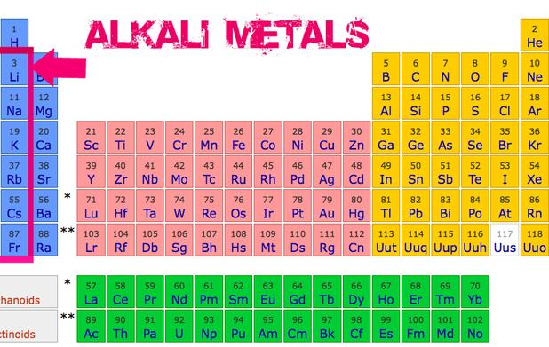 The general properties of the alkali metals in the modern periodic - new periodic table for alkali metals