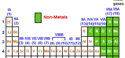 metals periodic table