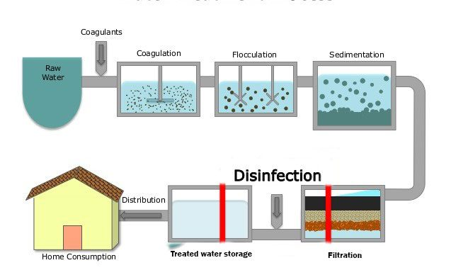 Steps Of Water Purification Process