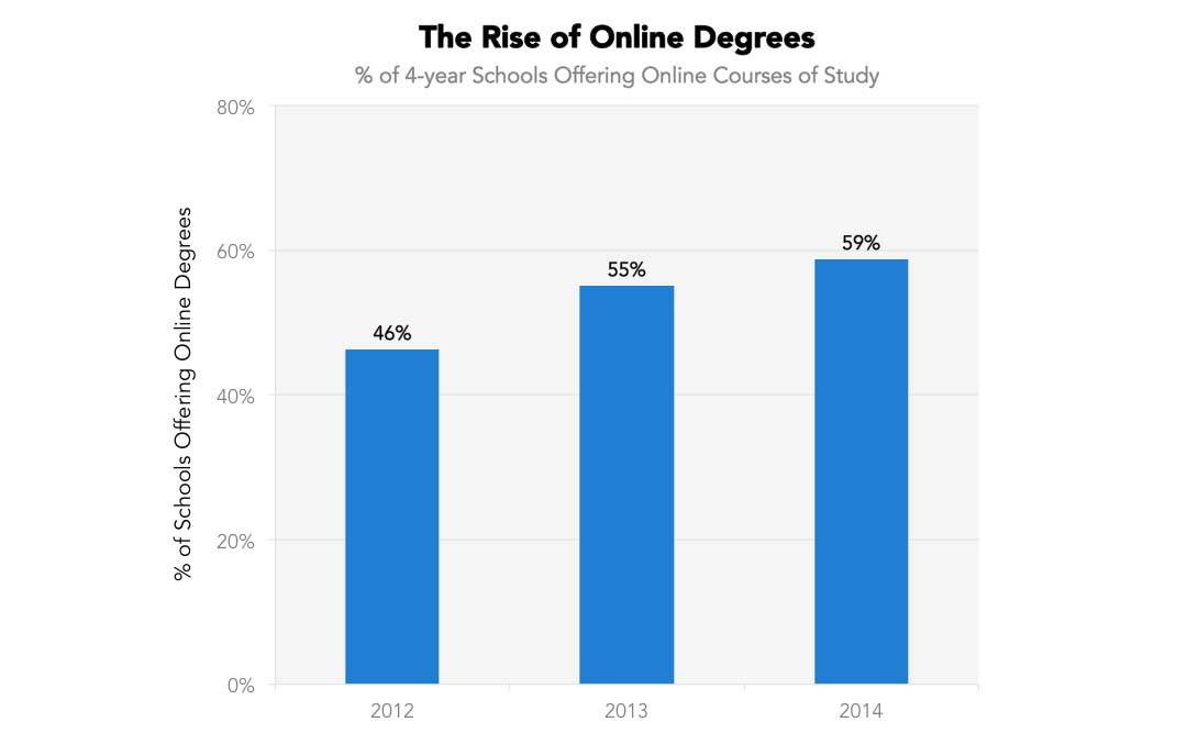 The Rise of the Online Degree at Public and Nonprofit Universities