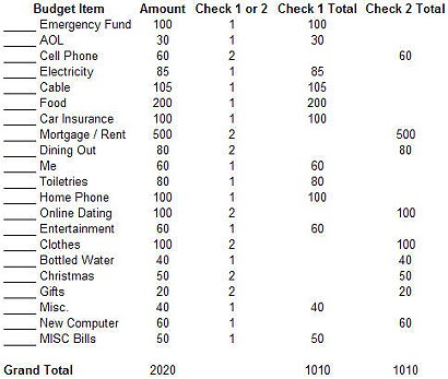 Creating a Budget Eliminates Paycheck to Paycheck Problems - creating a budget