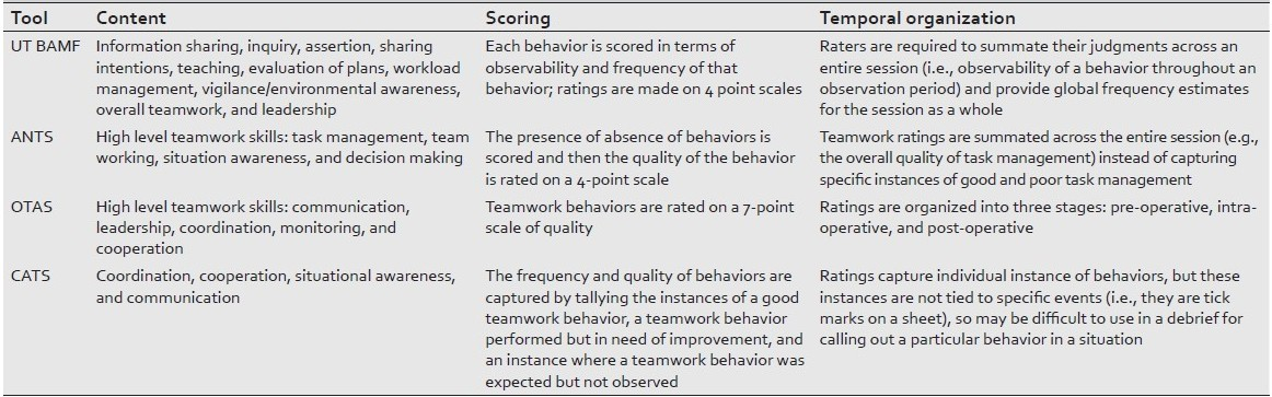 Tools for evaluating team performance in simulation-based training - an example of teamwork