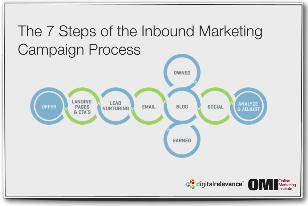 The 7 Steps of the Inbound Marketing Campaign Process