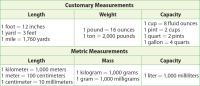 Using conversion factors worksheet