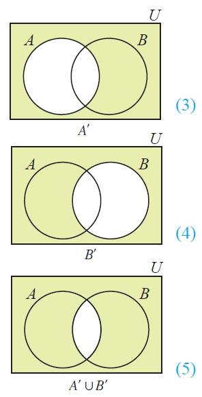 venn diagram a u b