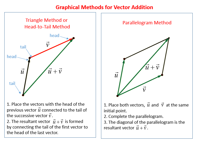 add vectors graphically