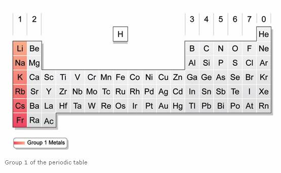 Alkali Metals (solutions, examples, reactions, videos) - new periodic table for alkali metals