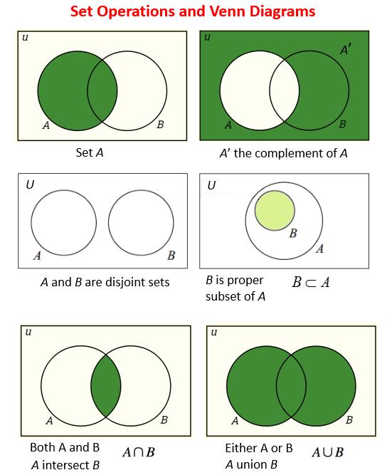 complement of a set venn diagram