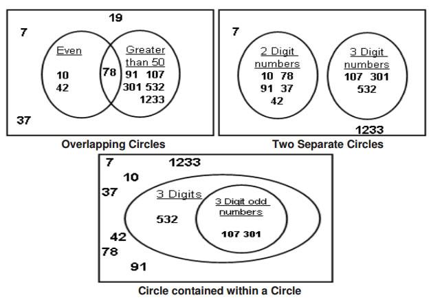 venn diagram four circles