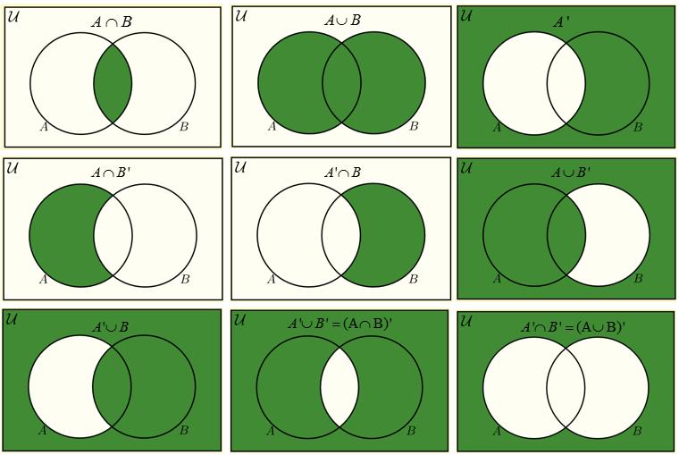 shade venn diagram calculator