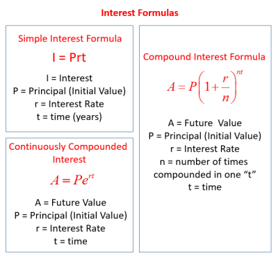 Simple Interest Formula (examples, solutions, videos)