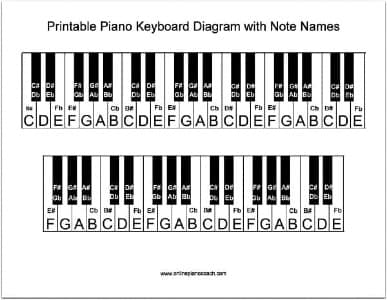 notes on piano keyboard diagram