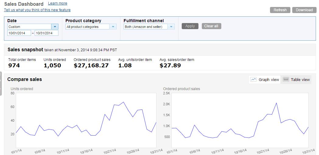 October 2014 Amazon Sales