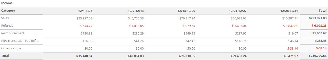 December 2014 Revenue