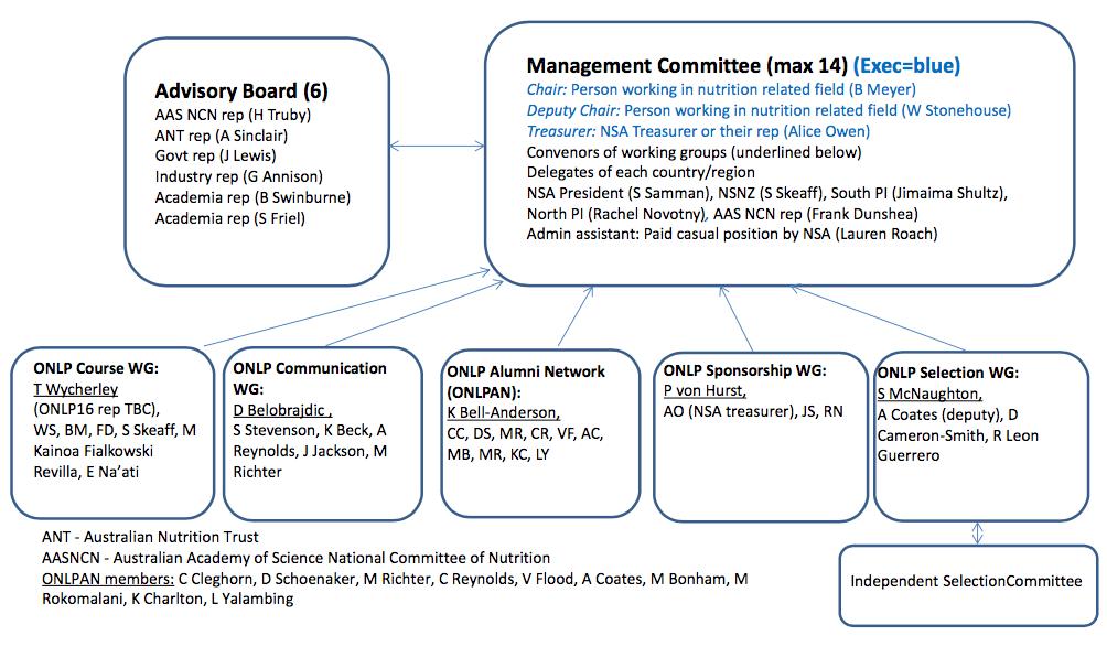 ONLP-governance-2017
