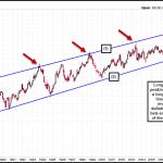 Bond Prices Peaking, Yields Bottoming?