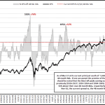 Overbought?