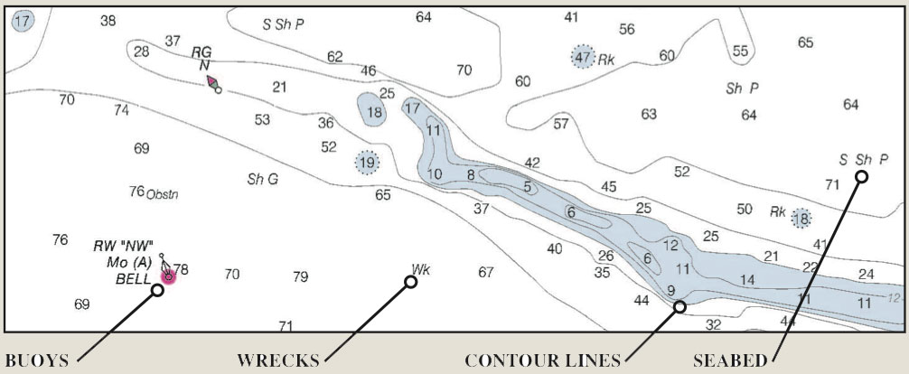 Finding Fishing Areas with Charts and Chartplotters