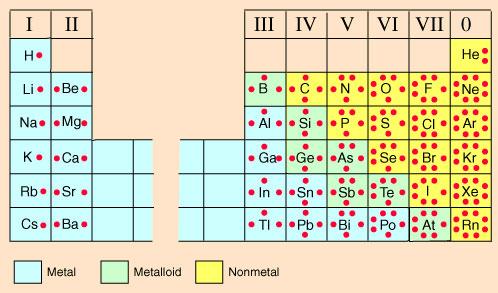 Covalent Bonding Electron Dot Diagrams Texas Gateway