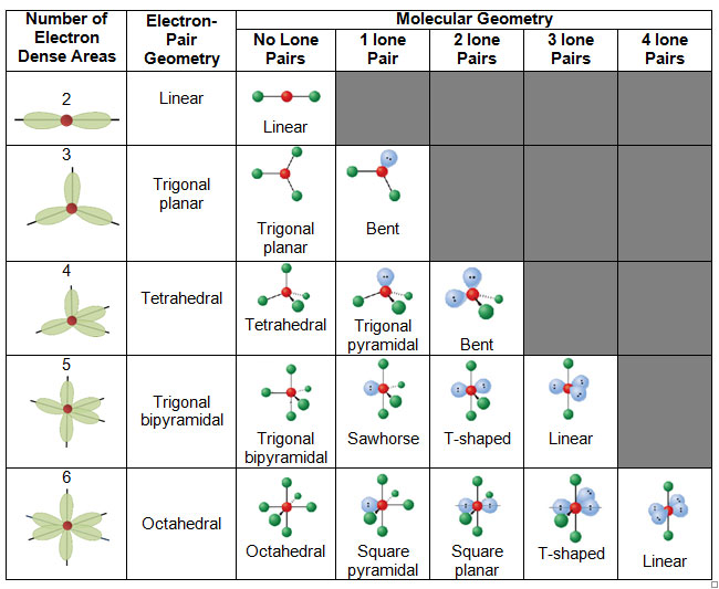 Untitled Document - molecular geometry chart