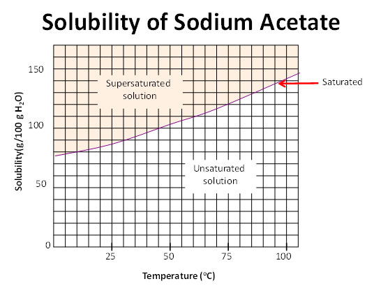 Types of Solutions Saturated, Supersaturated, or Unsaturated - solubility chart example