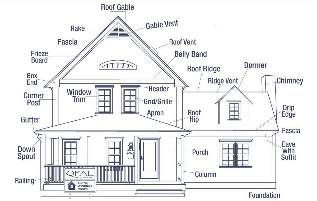 The Anatomy Of A House Exterior Opal Enterprises