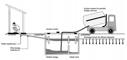 process flow diagram of a water manhole tank