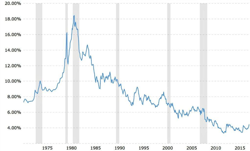Best Of Federal Reserve Interest Rates Chart cartlesslbro