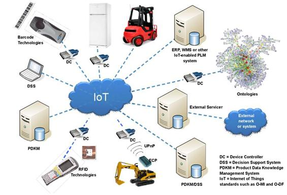 An Introduction to Internet of Things (IoT) and Lifecycle Management
