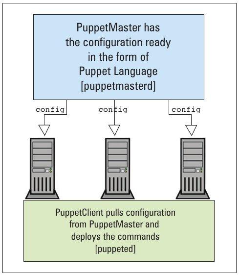 Configuration deployment