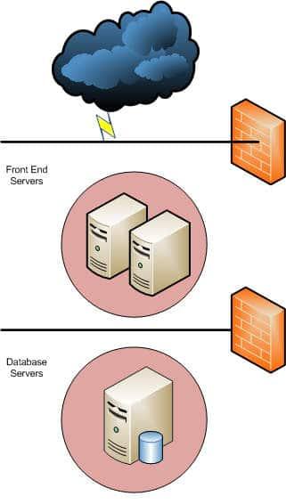 Database server farm